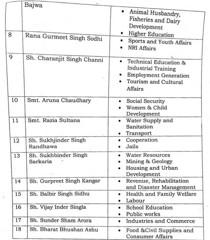 Punjab Govt Portfolio 2
