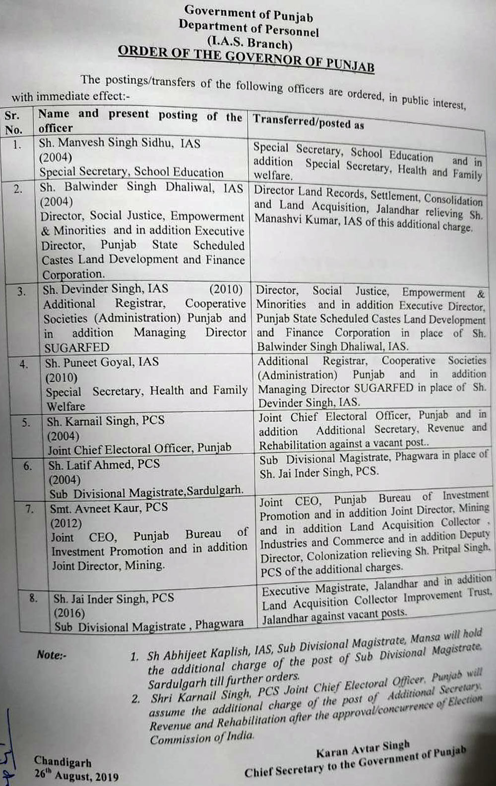 Punjab Transfers IAS PCS officers