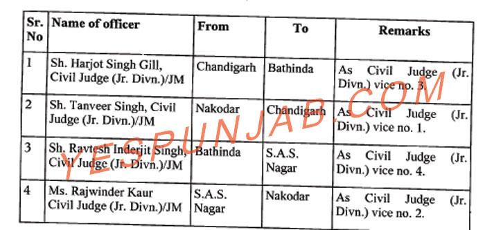 Punjab Judicial Transfers 2 031019