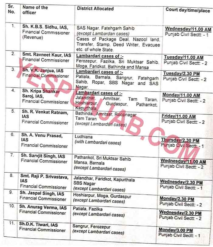 11 IAS as Financial Commissioners