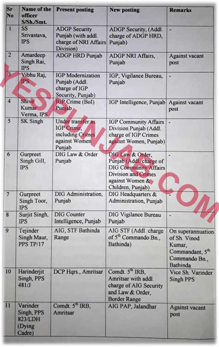 Punjab Police Transfers 14Feb20 1