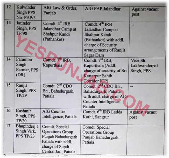 Punjab Police Transfers 14Feb20 2
