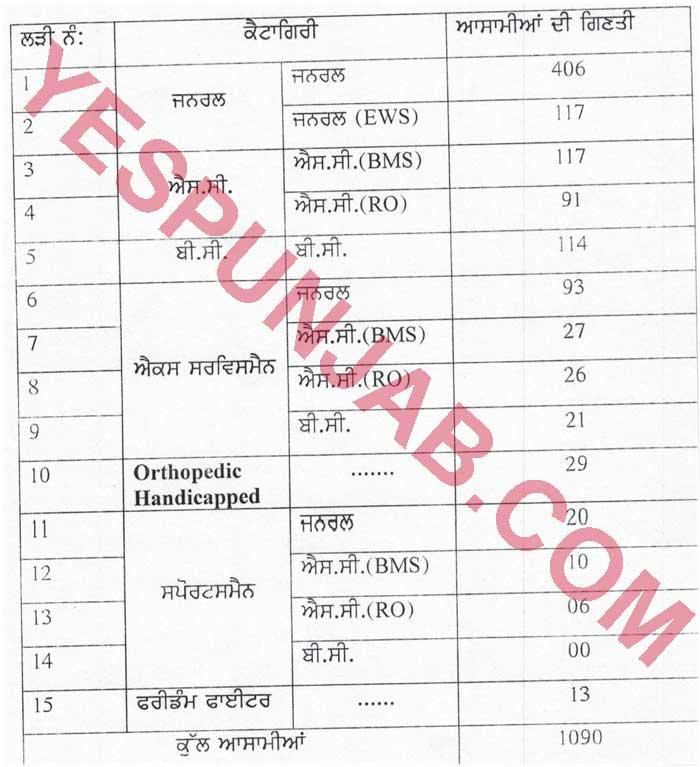 Patwari Recruitment 6Mar20