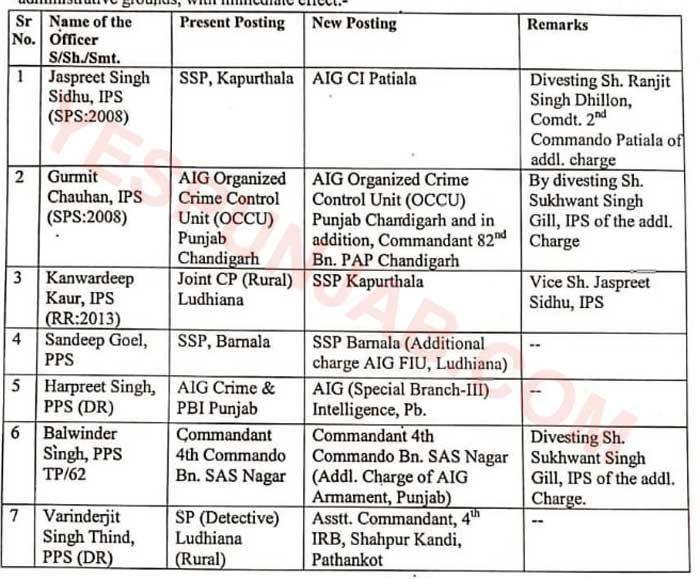 Punjab Police Transfers 21Nov20