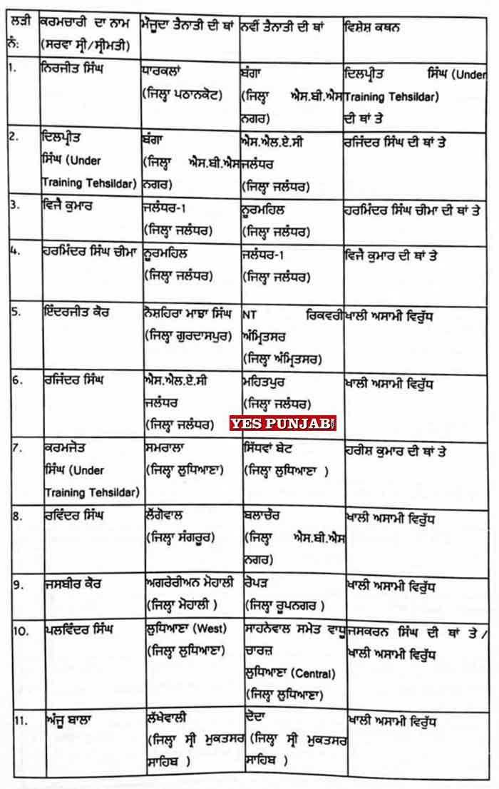 30 Naib Tehsildar Transfers 3Jul21 1