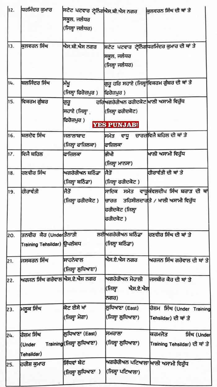 30 Naib Tehsildar Transfers 3Jul21 2