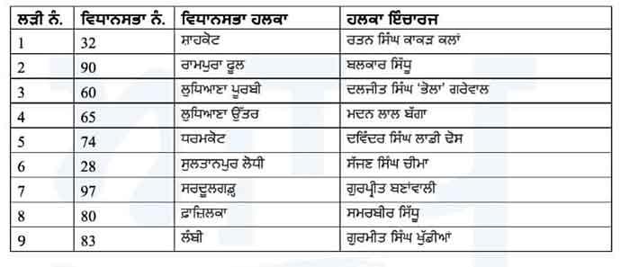 AAP Punjab 9 halqa incharges List