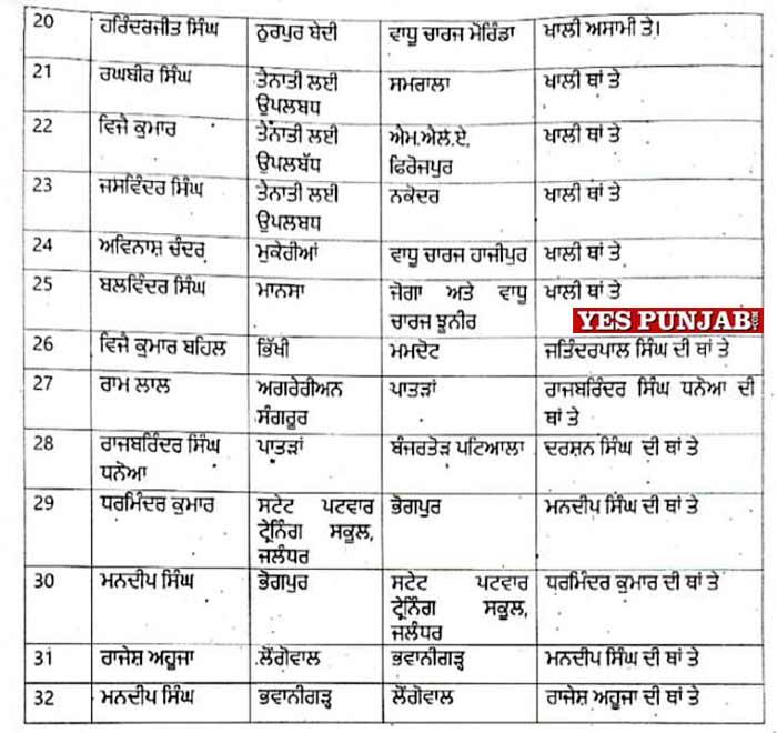 Punjab Revenue 32 DROs Tehsildars Naib Tehsildars Transferred 2