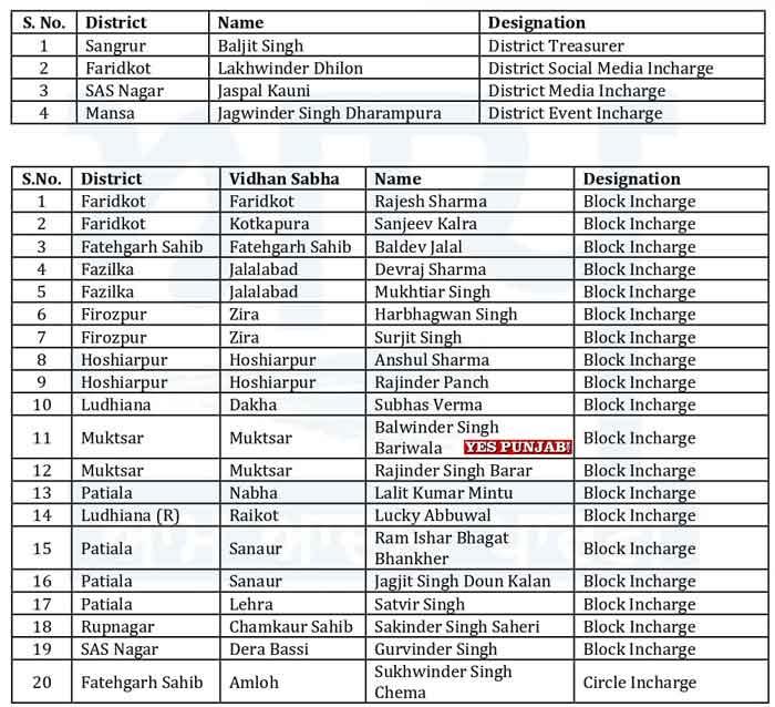 AAP Punjab Officer Bearers List 1