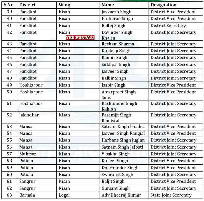 AAP Punjab Officer Bearers List 11
