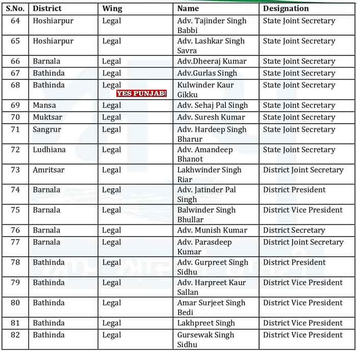 AAP Punjab Officer Bearers List 12
