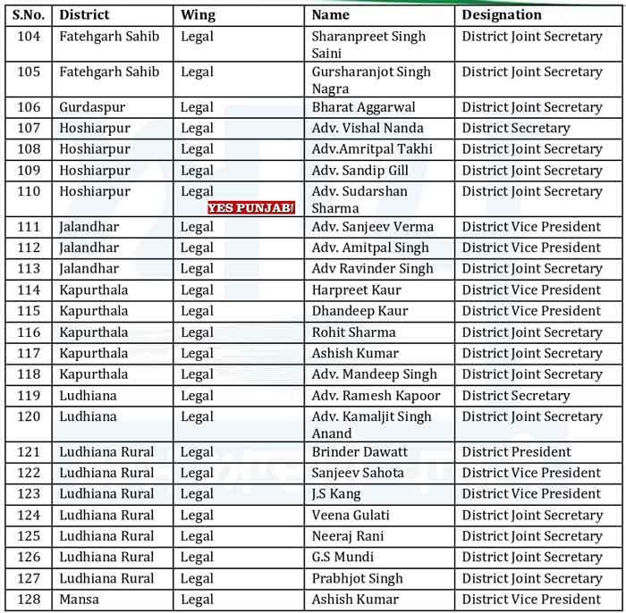 AAP Punjab Officer Bearers List 14