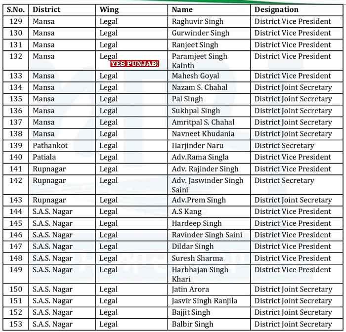 AAP Punjab Officer Bearers List 15