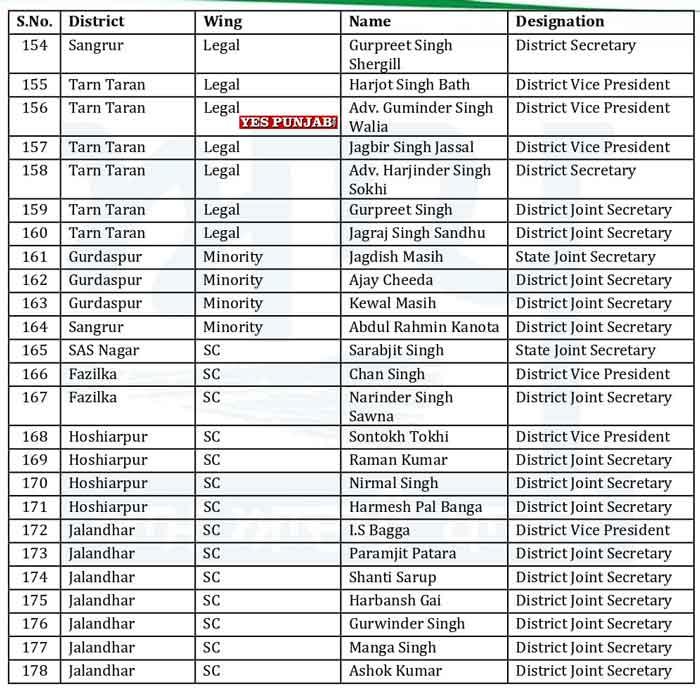 AAP Punjab Officer Bearers List 16