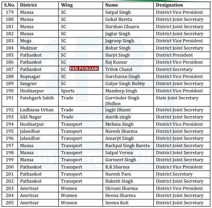 AAP Punjab Officer Bearers List 17