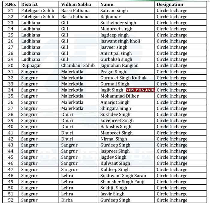 AAP Punjab Officer Bearers List 2