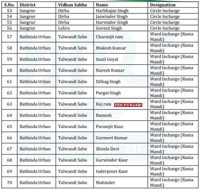 AAP Punjab Officer Bearers List 3