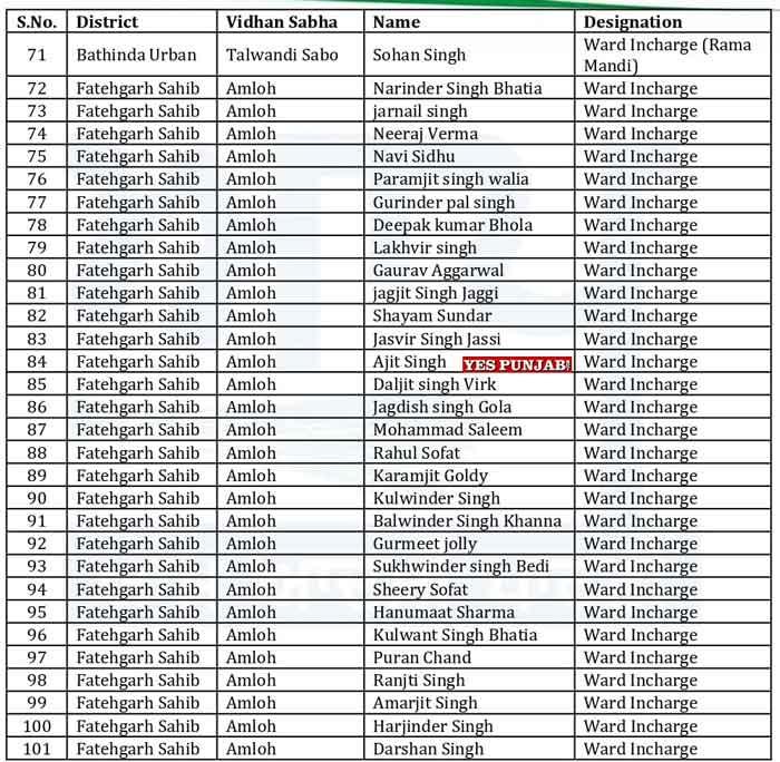 AAP Punjab Officer Bearers List 4