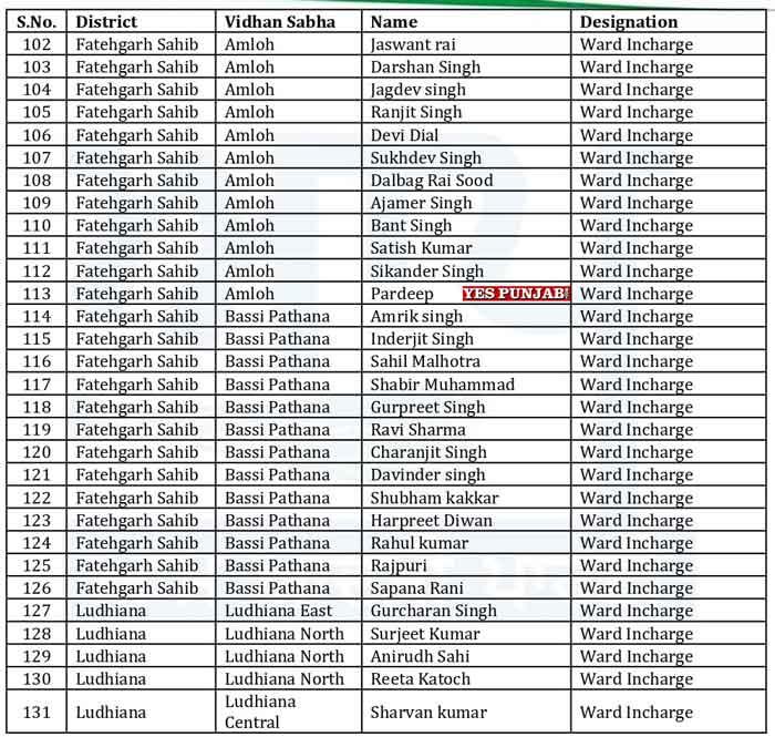 AAP Punjab Officer Bearers List 5