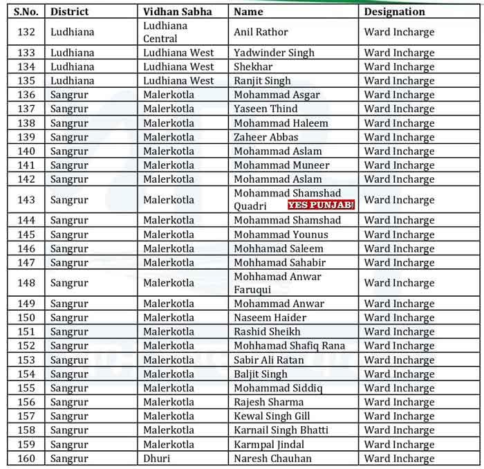 AAP Punjab Officer Bearers List 6