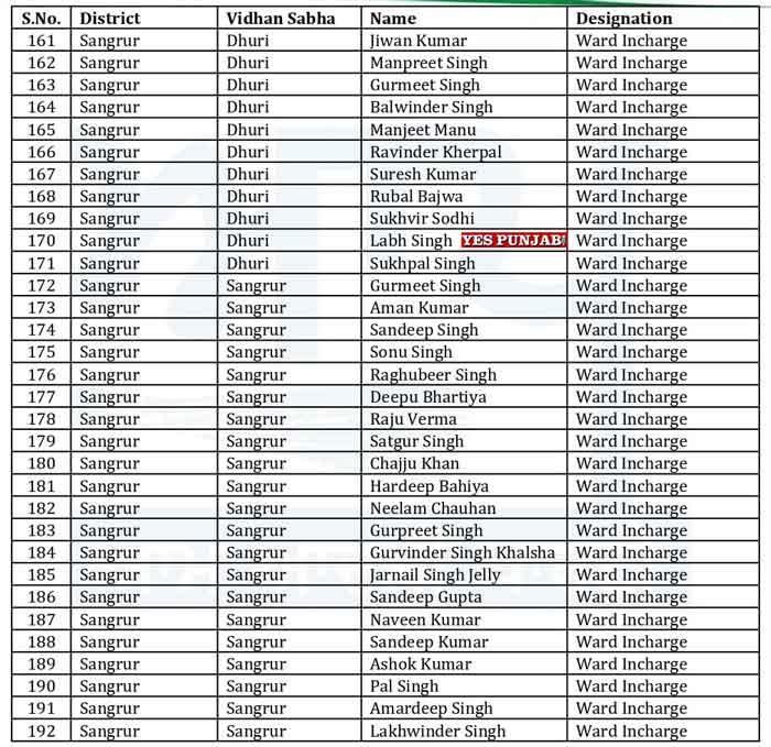 AAP Punjab Officer Bearers List 7