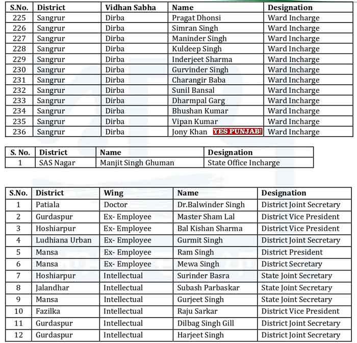 AAP Punjab Officer Bearers List 9