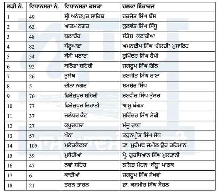 AAP Halqa Incharge List 14Sep21