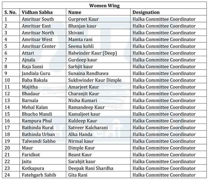 AAP Women Wing office bearers List 1