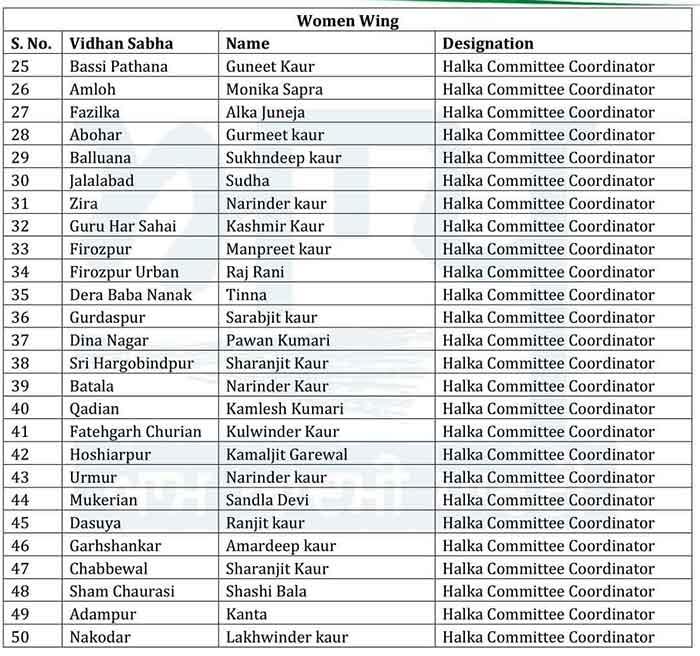 AAP Women Wing office bearers List 2