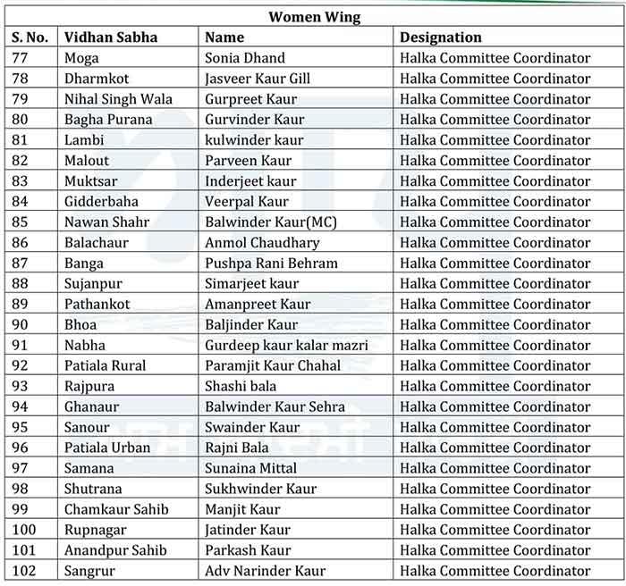 AAP Women Wing office bearers List 4