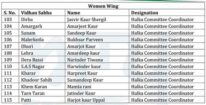AAP Women Wing office bearers List 5