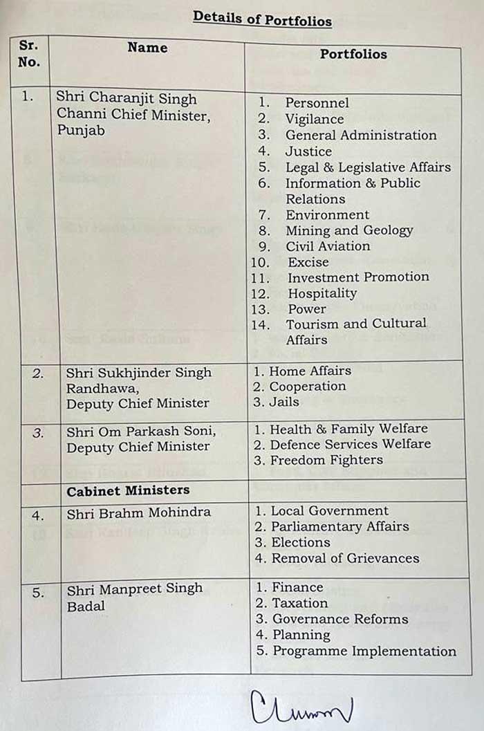 Portfolios alocated Randhawa Vigilance Channi CHECK LIST 1