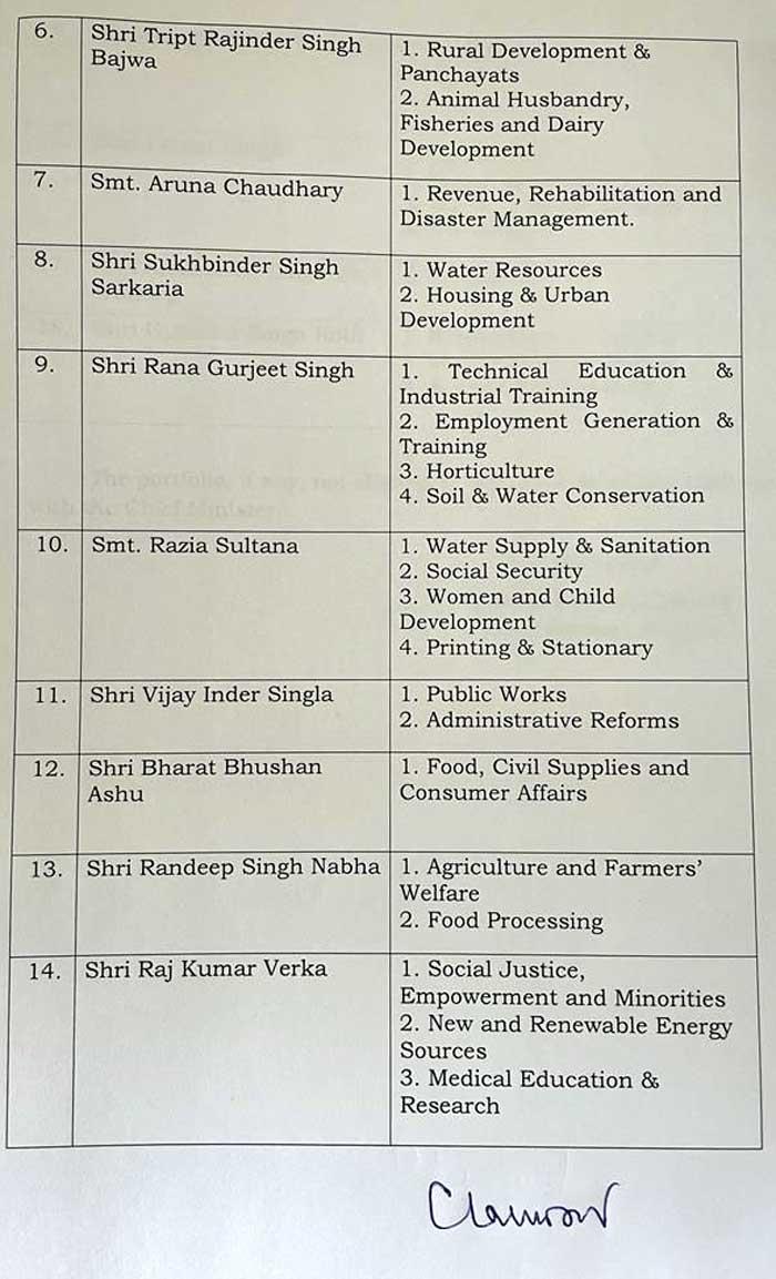 Portfolios alocated Randhawa Vigilance Channi CHECK LIST 2