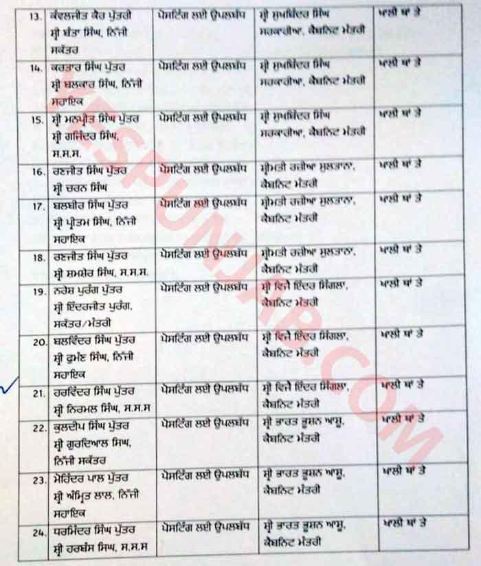 Punjab Cabinet Minister personal staff List 2