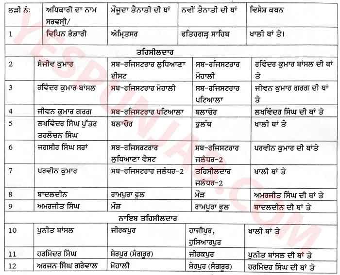Punjab Transfers 14Oct21